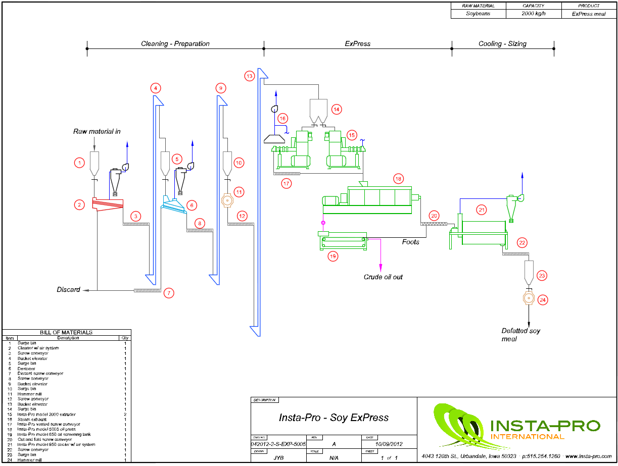 Plant Layouts And Diagrams Insta Pro Process Flow Diagram Requirements Soy Express