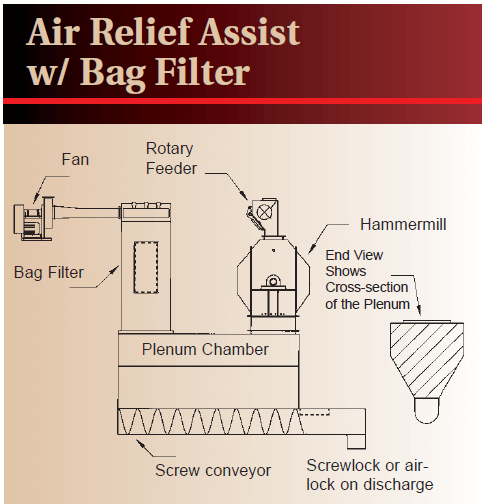 Hammermill Air Relief Systems