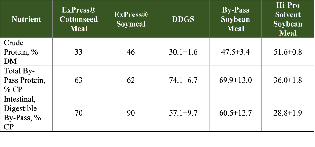 Meals for Dairy Graph